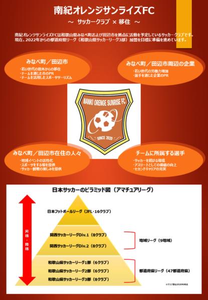 「サッカークラブ×移住」新たな形で地域活性化を図るサッカークラブ設立プロジェクトが始動!の画像